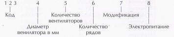 Кодовые обозначения опций