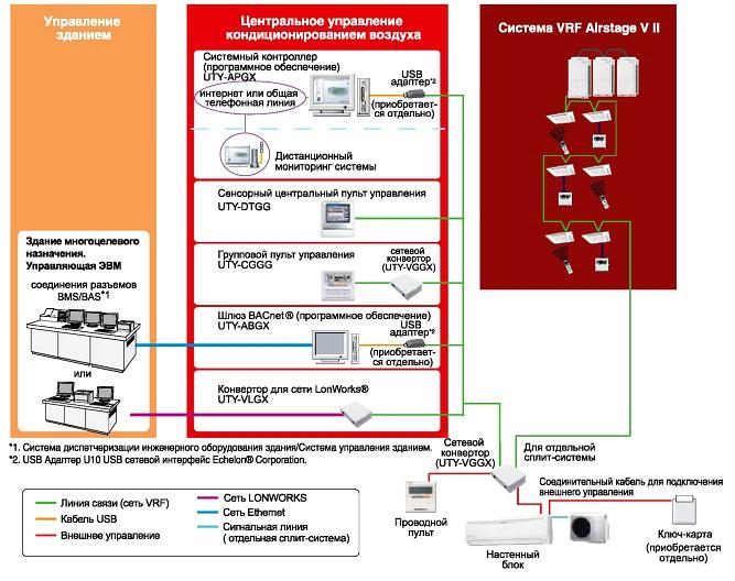 Схема подключения к системам