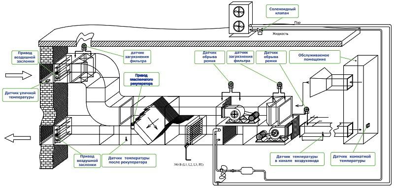 Схемы вытяжной системы вентиляции