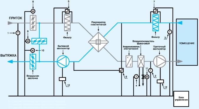 Схема автоматизации с рекуператором